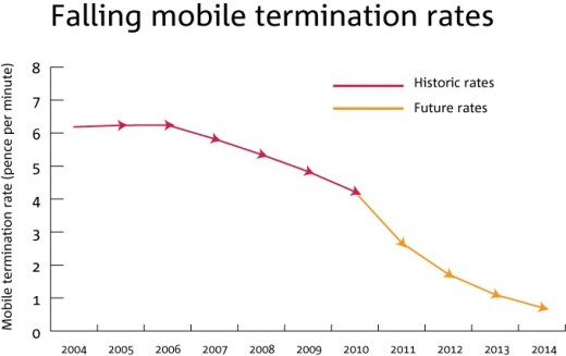 termination rates v2 520x327 Ofcom forces cheaper calls between UK mobile networks