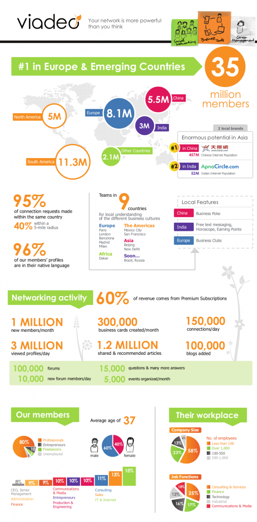 viadeo infographic march 2011 505x1024 Who Uses LinkedIn Rival Viadeo? [Infographic]