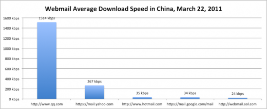 webmail china 110322 520x214 In China, Gmail is now 45 times slower than Tencent QQ