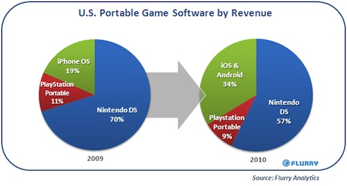 110441 flurry apr11 portable games Smartphone Gaming Gobbling up Nintendos Market Share