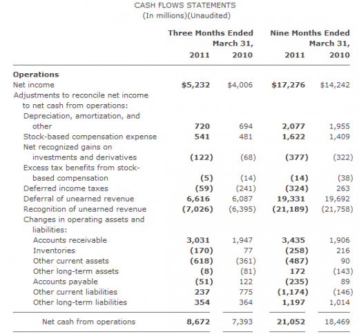 2011 04 28 1522 520x484 Microsoft revenues rise 13% to $16.43 billion on strength of Office division