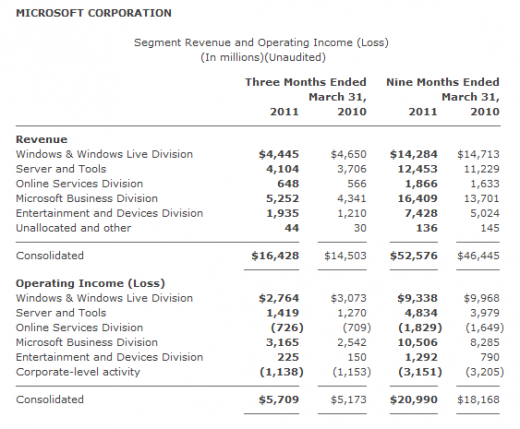 2011 04 28 1522 002 520x429 Microsoft revenues rise 13% to $16.43 billion on strength of Office division