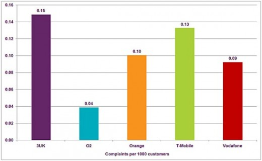 Graph of complaints per mobile provider 520x320 UK Mobile Operator Three Tops Ofcom Complaints Report