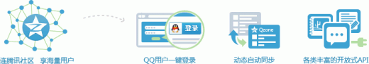 QQ login 520x91 Tencent launches Facebook Connect clone called QQ Login