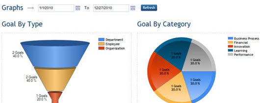 Reports Manage Employee Goals with CreateSmartGoals