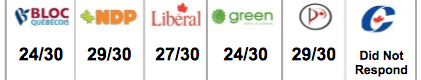 Screen shot 2011 04 28 at 3.20.05 PM Which political party will best serve Canadas digital future? Heres the lowdown.