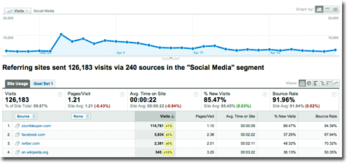 Social Media Filters How to track Social Media within Google Analytics