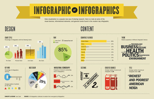 infographic The Infographic of Infographics: How Infographics are Made