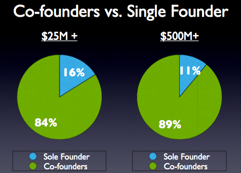 Screen shot 2011 05 23 at 11.06.00 AM Startups with Co founders rather than a single founder more likely to succeed