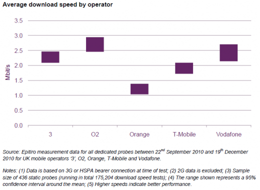 UKNetworkData 520x380 O2 is fastest UK mobile broadband provider, study finds