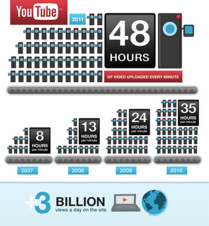 YT 48 hours 3 billion infographic r4 YouTube hits 3 Billion views per day, 2 DAYS worth of video uploaded every minute