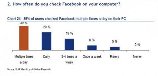 check 520x251 Report: 96% of Americans under 50 are on Facebook