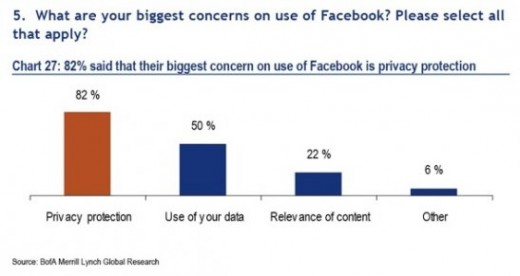 concern 520x276 Report: 96% of Americans under 50 are on Facebook