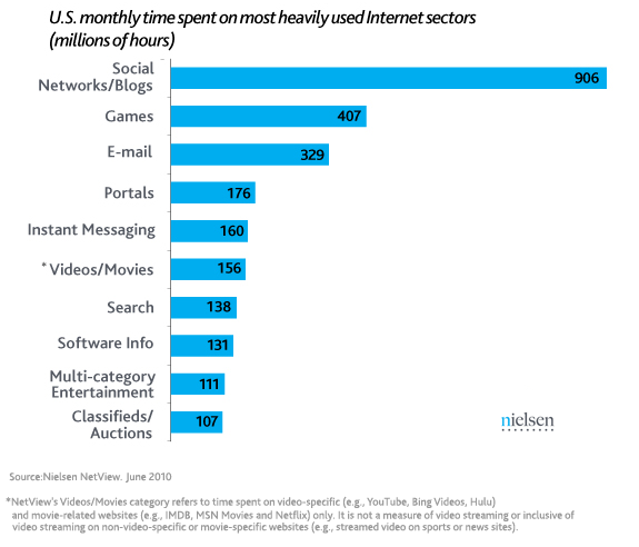 us hrs spent new1 The Flawed Premise of Facebook for the Enterprise