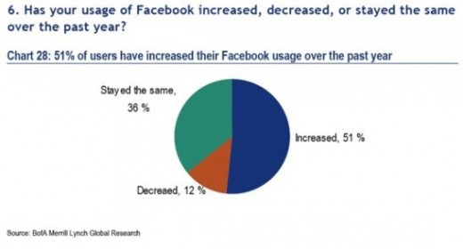 usage 520x280 Report: 96% of Americans under 50 are on Facebook