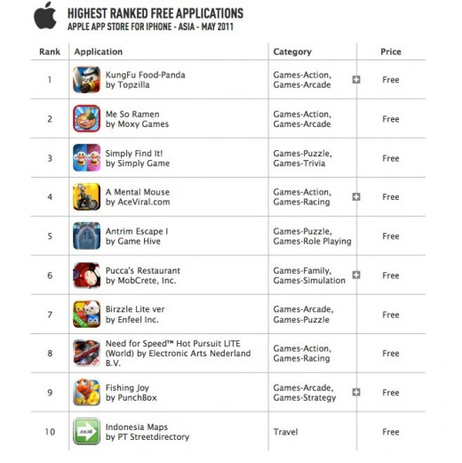 Distimo Publication June 2011.pdf page 9 of 21 3 520x521 Asia surges in iPhone App Store downloads, China now second biggest market after U.S.
