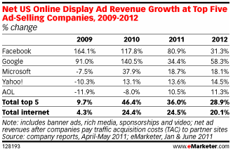 Facebook Display Revenues to Nearly Double This Year eMarketer 1308558866858 Facebook is the number one seller of online display advertising in the US