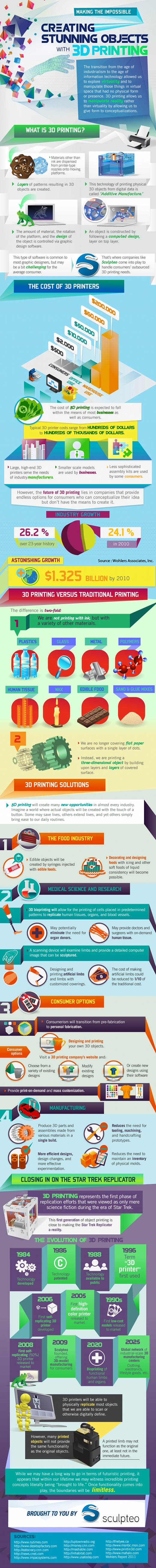 InfoGraphic 3DPrint explained v3 3D Printing Explained [Infographic]