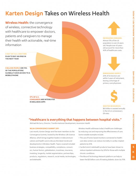 SKD WirelessHealth 11 520x672 4 out of 5 doctors plan to buy an iPad in the next year [Infographic]