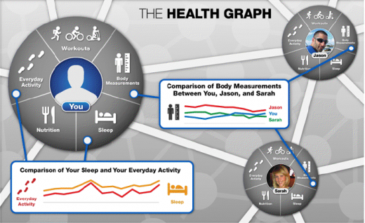 Screen shot 2011 06 07 at 9.47.29 AM 520x318 RunKeeper opens its API allowing 3rd parties to tap into The Health Graph