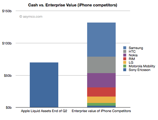 Apple could buy HTC, Nokia, RIM and Motorola Mobility with spare cash