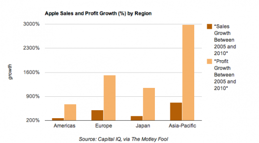 Screen shot 2011 06 29 at 11.18.44 AM 520x288 Apple's world domination: profit growth highest in Asia Pacific
