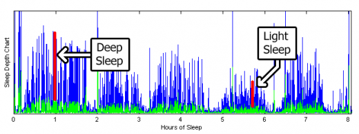 SleepData 520x195 Check this out: A t shirt that analyzes your sleep