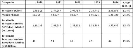 Telecom Graph Indian mobile market to hit $63 billion revenue in 2012