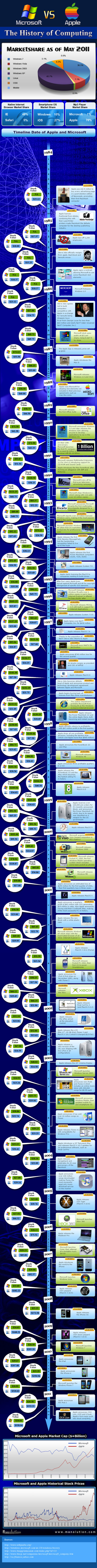 history of computing full copy The History of Computing [Infographic]