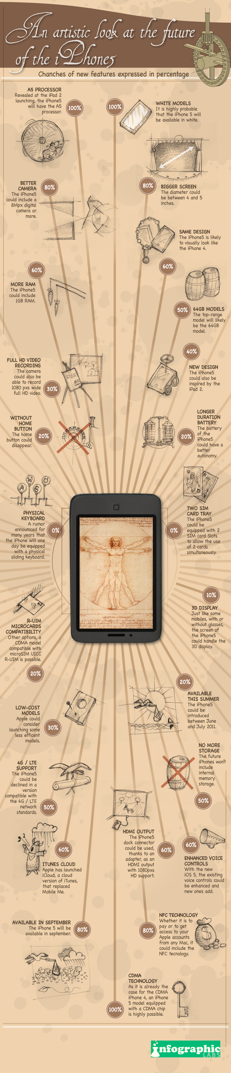 An artistic look at the iPhone 5 rumor mill [Infographic]