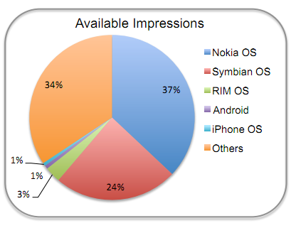 mobile impressions Nokia still dominant in Africa, accounts for 61% of mobile ad impressions