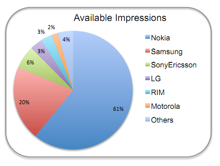 nokia Nokia still dominant in Africa, accounts for 61% of mobile ad impressions