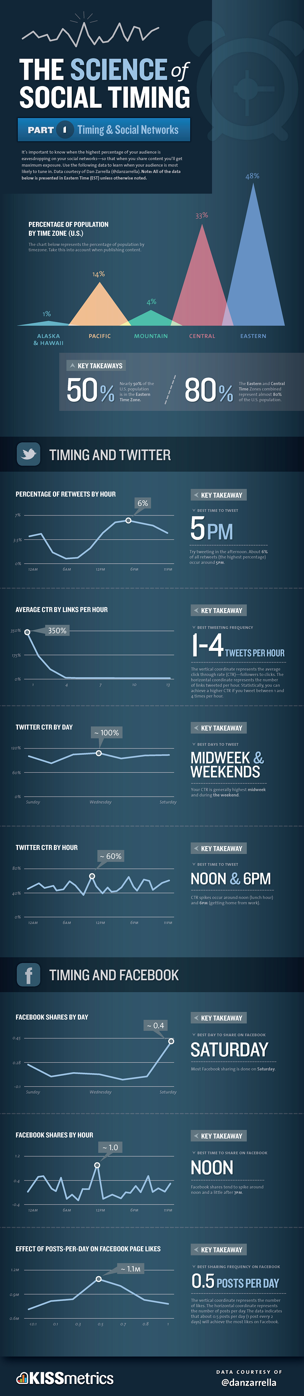 science of social timing part 1 Whens the best time to Tweet? How often to post to Facebook? This infographic tells you.