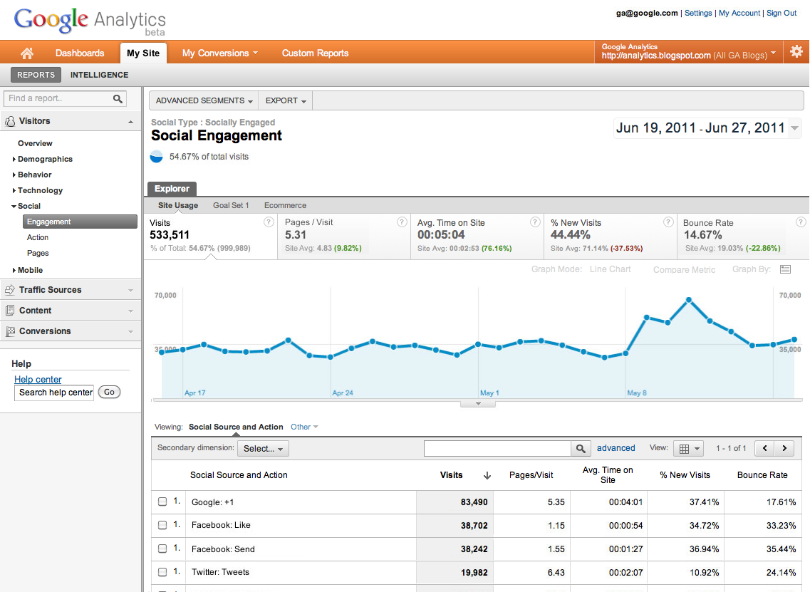 socialbutton ga Google Analytics tracks the effectiveness your sites social sharing buttons