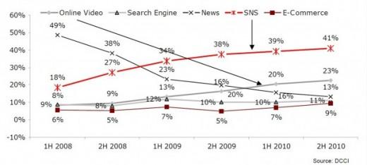 www.resonancechina 520x234 Chinese now spend 41% of their time online on social networks in lieu of news sites