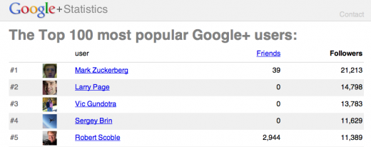0p 520x206 SocialStatistics shows you the top 100 Google+ users at any time