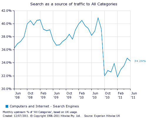 ExperianHitWiseGraphic Google now accounts for 92% of UK searches