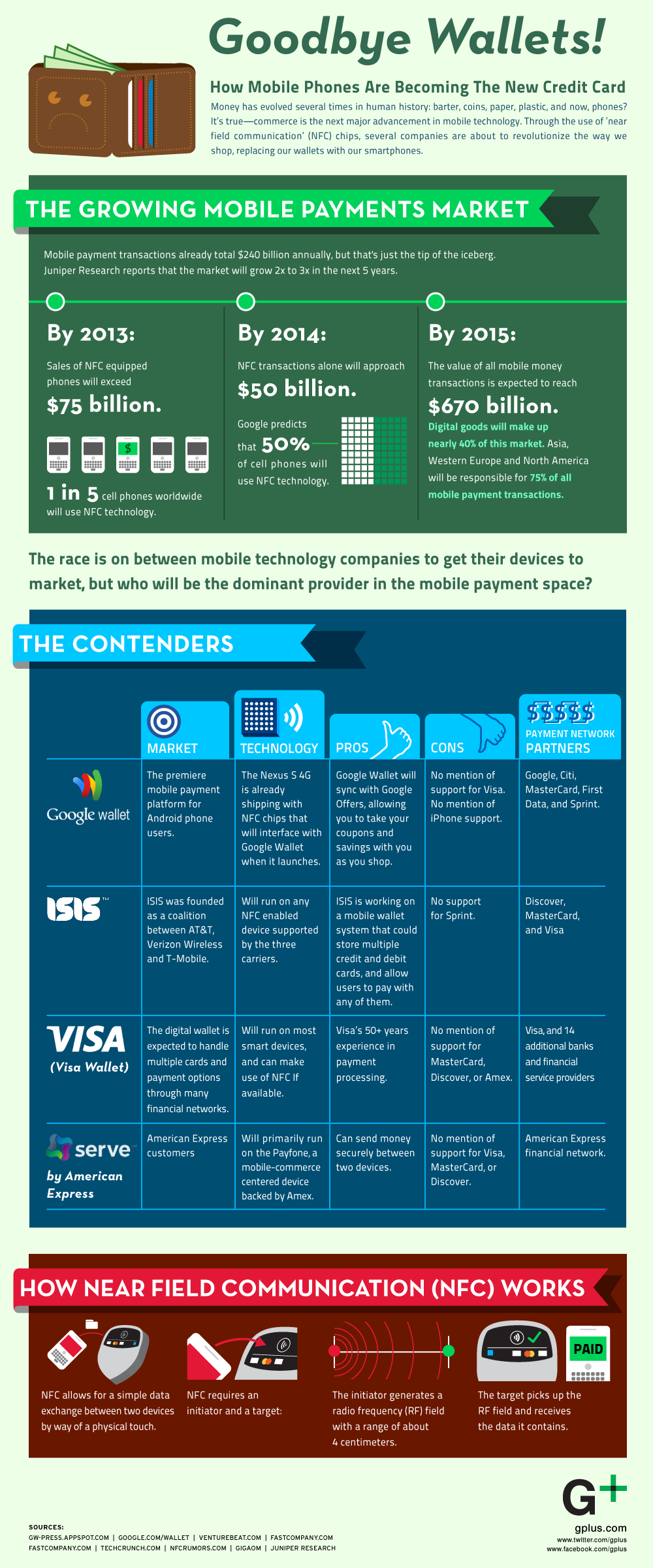 GLG Goodbye Wallets FINAL L 1841 How mobile phones are becoming the new credit card [Infographic]
