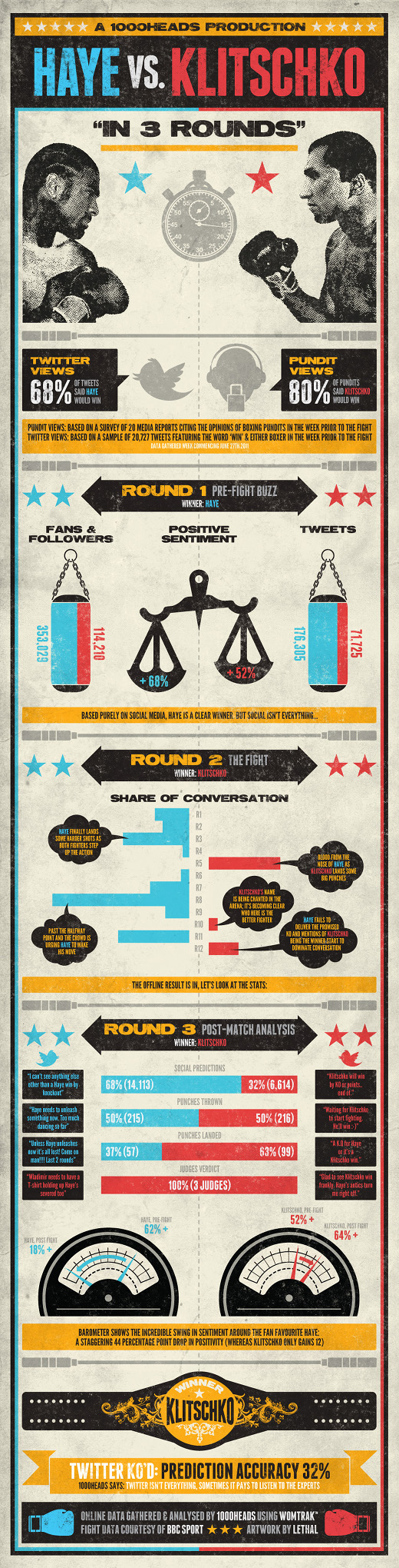 HayeFight InfographNEW3 small Haye vs Klitschko: Who won the social media fight? [Infographic]