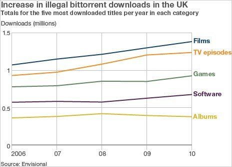IllegalDownloads Illegal film downloading up by 30% in the UK
