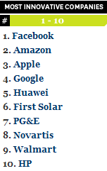 Most Innovative Companies 2010 Facebook Fast Company 1309997335170 Google+ is Facebooks number one challenger, and LinkedIn better watch out too