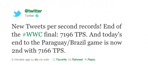 Picture 1132 520x228 Who says womens soccer isnt popular? Breaks Twitters tweets per second record!
