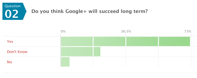 Picture 976 Over 2/3 of Google+ users are ready to say goodbye to Facebook