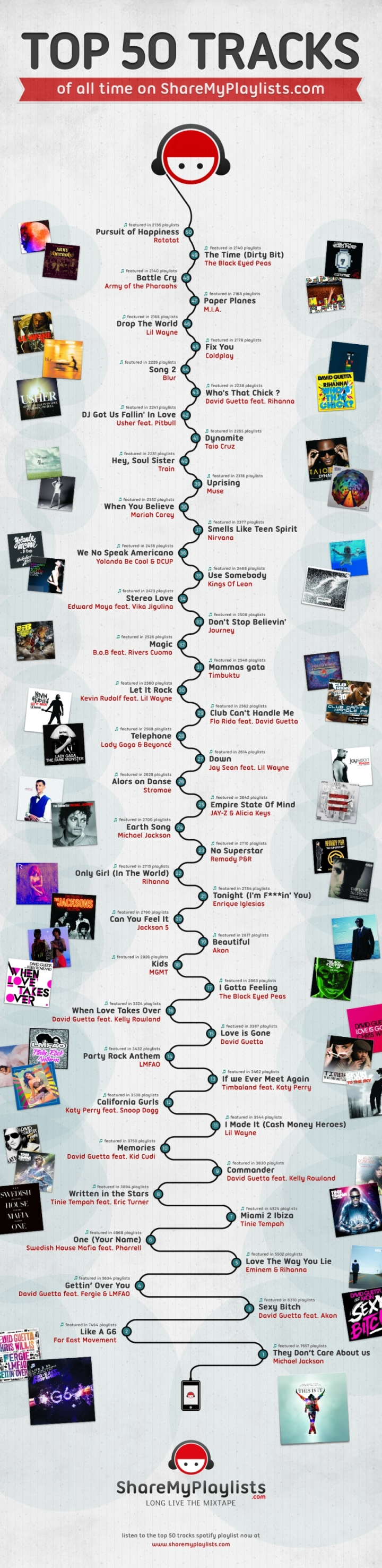 SMP infographic1 What are the most playlisted tracks on Spotify? You might be surprised