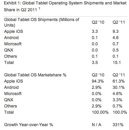 Screen Shot 2011 07 21 at 08.49.32 Apples iPad remains dominant as Windows tablets outsell the PlayBook