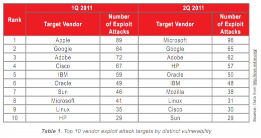 Screen Shot 2011 07 21 at 09.39.58 520x276 Microsoft subjected to most vulnerability exploits in Q2: Report