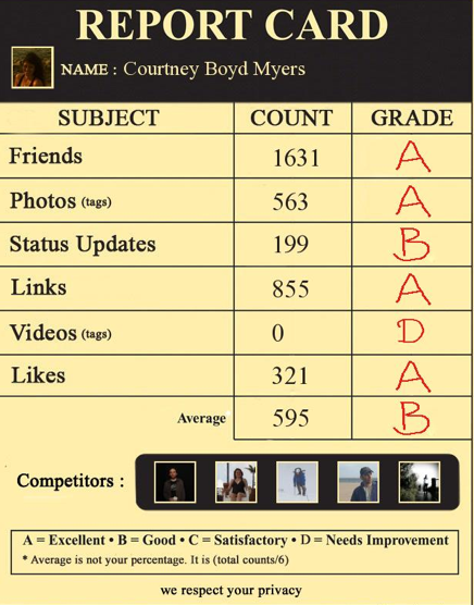 Screen shot 2011 07 07 at 5.47.57 PM The Facebook report card app: Do you have straight As?
