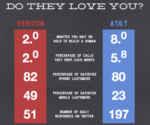 Screen shot 2011 07 28 at 9.10.44 AM 520x432 The iPhone 5 is coming! AT&T vs. Verizon: Which carrier loves you more?