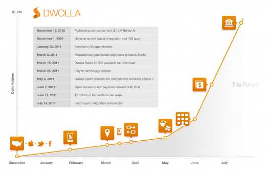 dwolla growth 520x334 Social payments system Dwolla surpasses $1mm per day in transactions