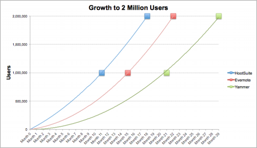 growth 2mil hootsuite 520x300 HootSuite: A software as a service success story